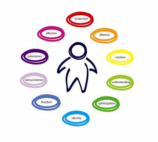 http://www.peakoilblues.org/blog/wp-content/uploads/2011/03/ten-fundamental-human-needs_web.jpg